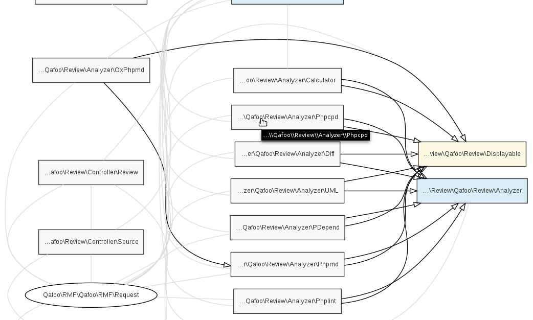 Code review tool qafoo gmbh passion for software quality class diagram extract ccuart Image collections