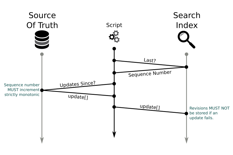 How To Synchronize a Database With ElasticSearch? - Qafoo ...